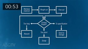 Process Mapping Basics