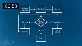 Process Mapping Basics